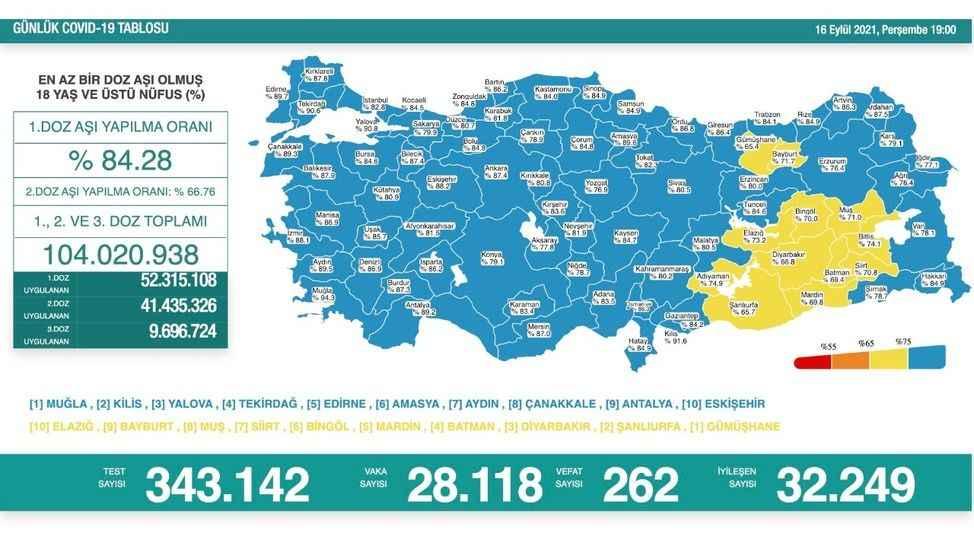 Koronavirüsten bugün 262 kişi daha hayatını kaybetti