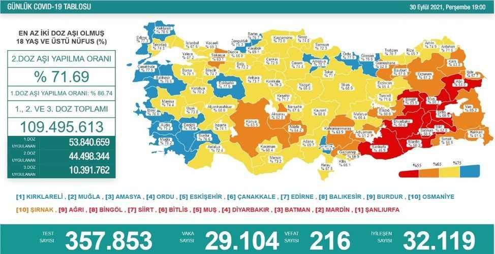 Covid-19'da bugün: 29 bin 104 yeni vaka 216 ölüm
