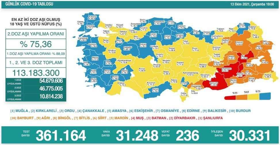 Koronavirüsten 236 kişi daha hayatını kaybetti! Vaka sayısı 30 binin üzerinde