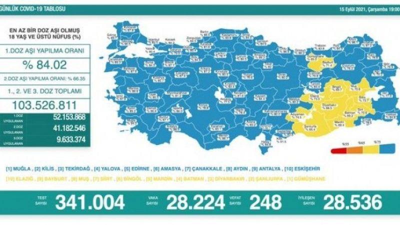 Koronadan 248 kişi daha hayatını kaybetti