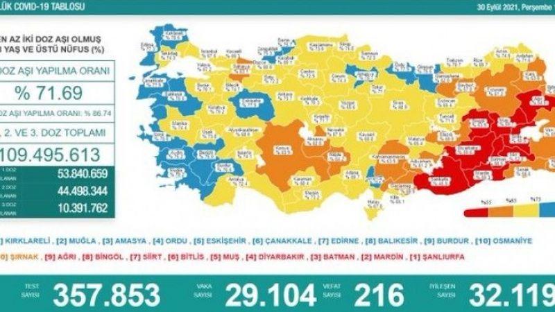 Koronadan 216 kişi daha hayatını kaybetti