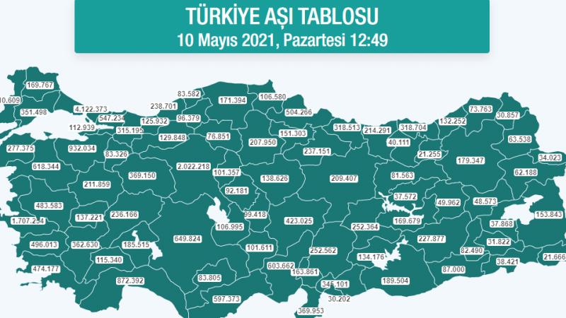 Türkiye'deki aşılamada son durum ne? Kaç kişi aşı oldu?