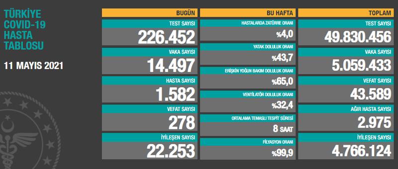 Türkiye'nin 11 Mayıs koronavirüs tablosu açıklandı