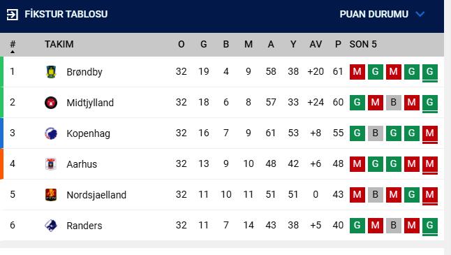 Galatasaray'ın muhtemel rakibi Randers'ten şaşırtan istatistik