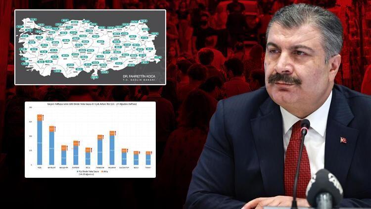 Sağlık Bakanı Fahrettin Koca sosyal medya hesabı üzerinden yaptığı paylaşımda illere göre haftalık vaka sayısını açıkladı. Tabloda geçtiğimiz haftaya