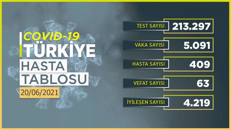 20 Haziran 2021 Türkiye koronavirüs tablosu! Ankara'da vaka sayısı kaç oldu?