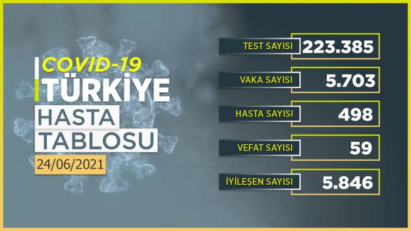 24 Haziran 2021 Türkiye koronavirüs tablosu! Ankara'da vaka sayısı kaç oldu?