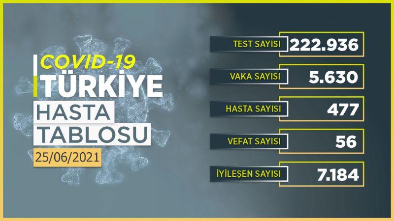 25 Haziran 2021 Türkiye koronavirüs tablosu! Ankara'da vaka sayısı kaç oldu?
