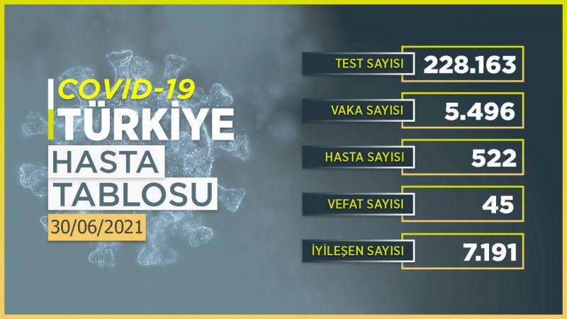 30 Haziran 2021 Türkiye koronavirüs tablosu! Ankara'da vaka sayısı kaç oldu?