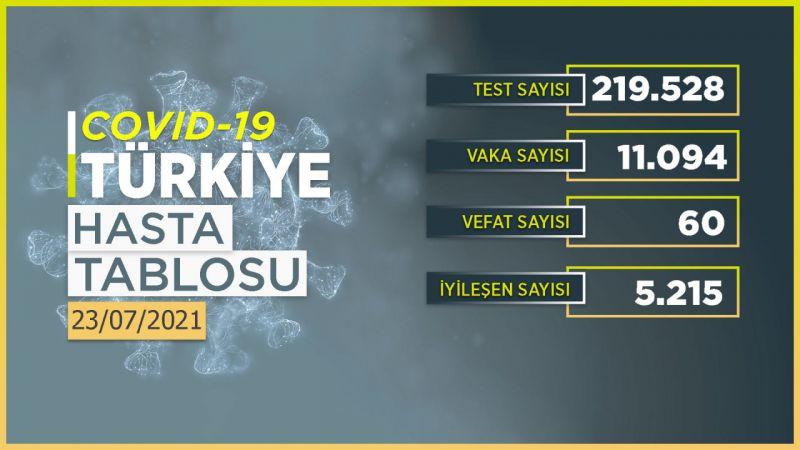 Vaka sayısında endişelendiren artış! İşte 23 Temmuz 2021 Türkiye koronavirüs tablosu!