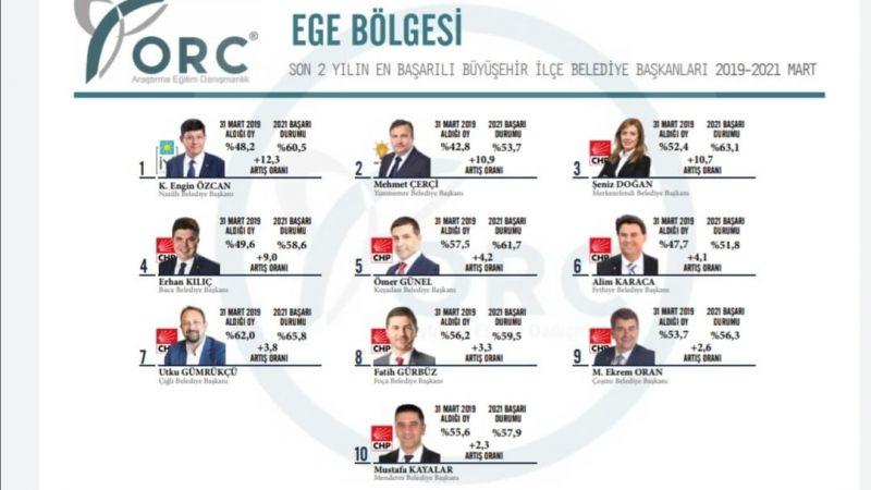 Başkan Özcan oy oranını yüzde 12 artırdı