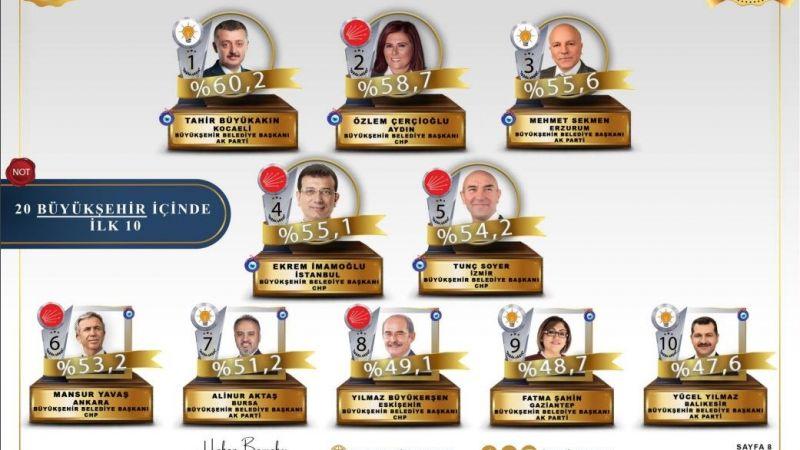 Çerçioğlu başarılı belediye başkanları arasında ilk sıralarda