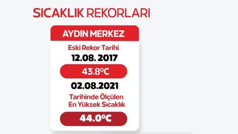 Aydın'da rekor sıcaklık