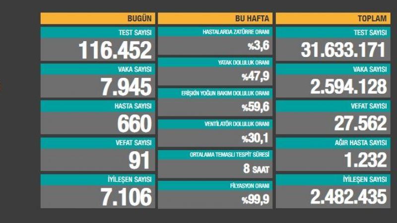 Türkiye'de il il haftalık vaka sayıları