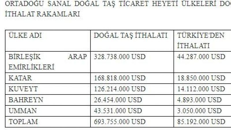Türk doğal taş sektörü Orta doğu'ya ihracatı artırmaya odaklandı