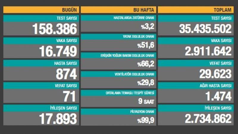 İstanbul'da vakalar çok arttı