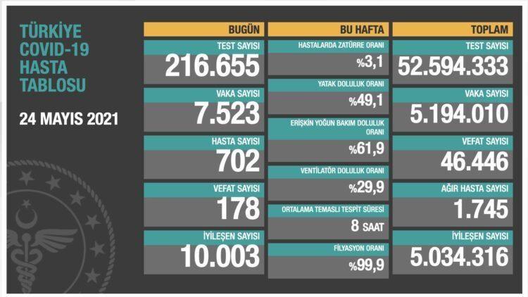 Yeni vaka sayısı 7 bin 523'e düştü