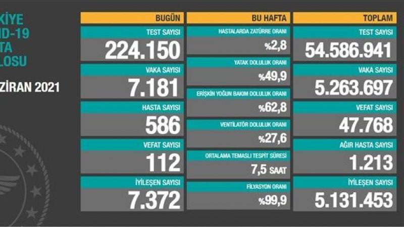 Korona günlüğü: 112 Can kaybı, 7 bin 181 yeni vaka