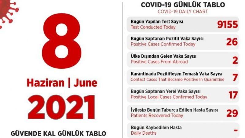 Türkiye KKTC'ye 50 bin doz Covid-19 aşısı gönderdi