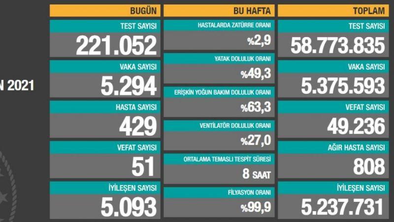 21 Haziran Covid-19 raporu: Vaka sayısı 5 bin 294