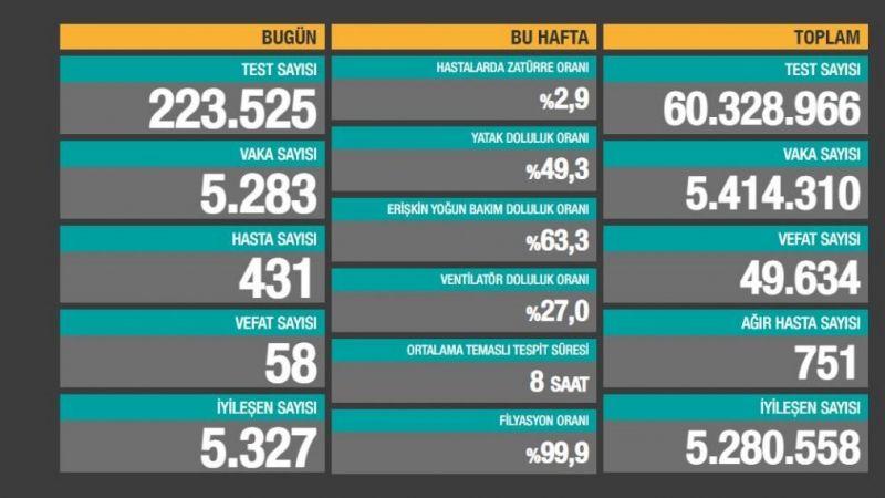 Türkiye'nin 28 Haziran 2021 koronavirüs tablosu: Vaka sayısı 5 bin 283. Ölü sayısı 58