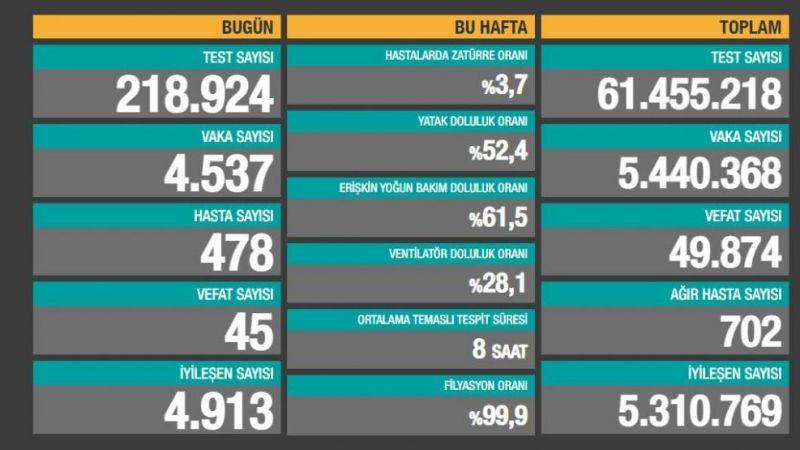 Türkiye'nin 3 Temmuz 2021 koronavirüs tablosu
