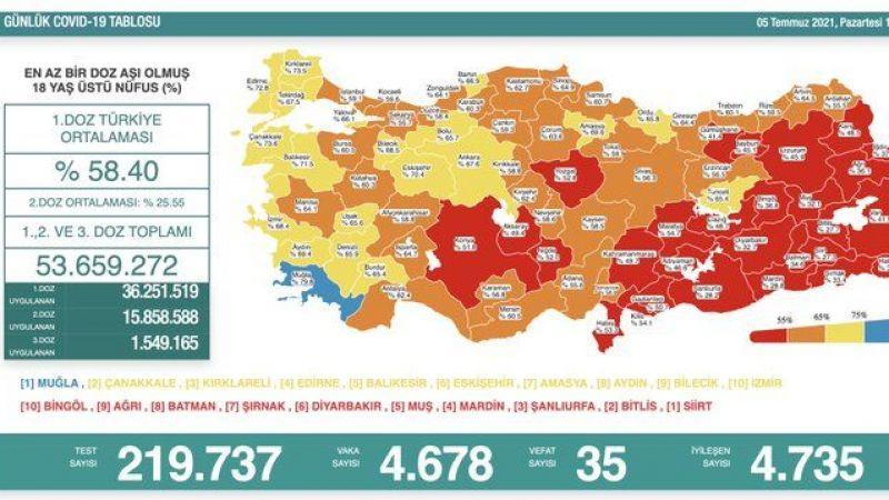 Türkiye'nin 5 Temmuz 2021 koronavirüs ve aşı tablosu