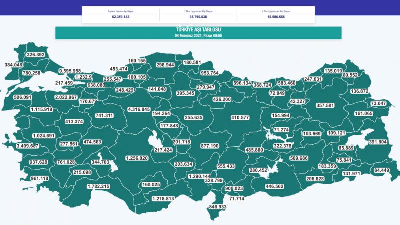 Türkiye nüfusunun yüzde 42'sine ilk doz aşı yapıldı
