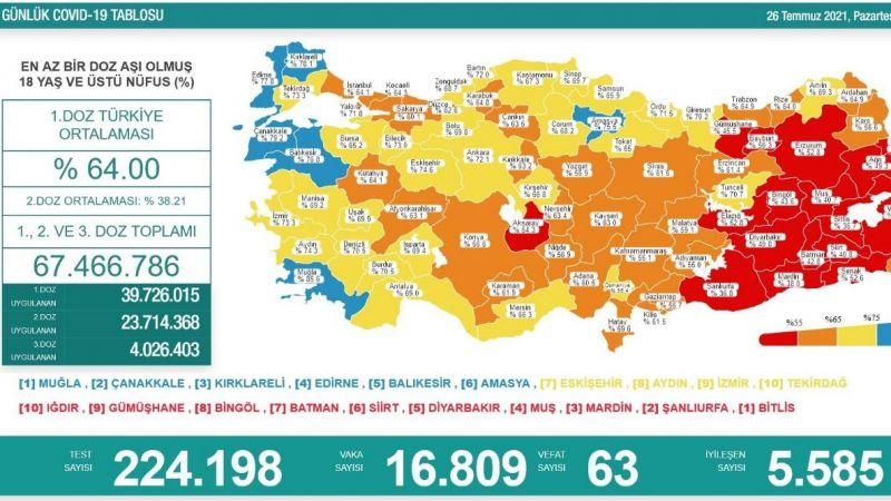 Türkiye'nin son koronavirüs ve aşı tablosu. Vaka sayısı 17 bine yaklaştı