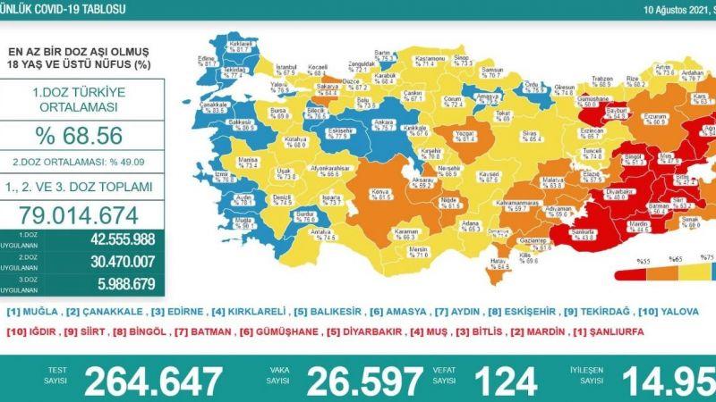 Covid-19'da vaka sayısı 26 bini aştı. 124 kişi de hayatını kaybetti