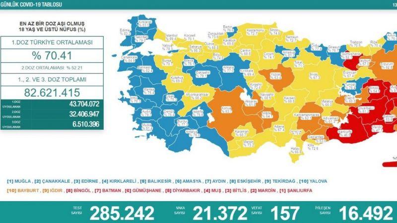 Vaka sayısı 21 bin 372, can kaybı 157 oldu