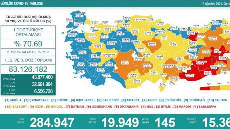 Yeni vaka sayısı 19 bin 949, vefat 145 oldu