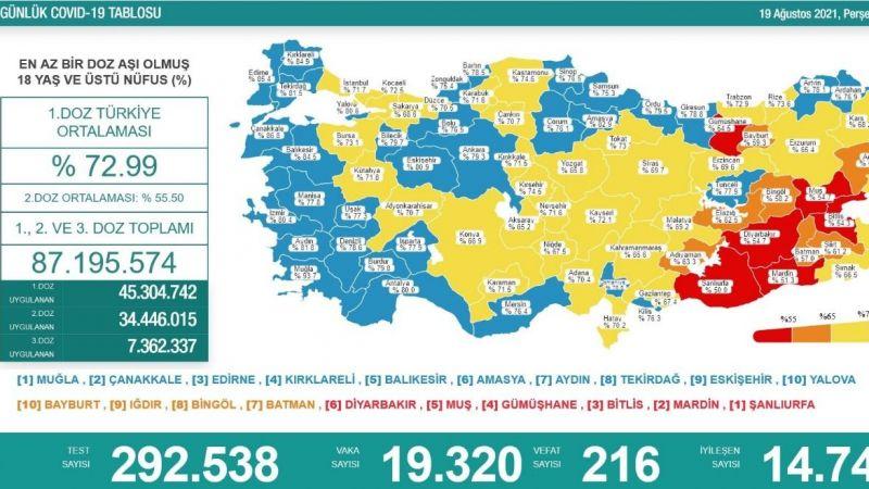 Covid-19'dan 216 kişi daha can verdi