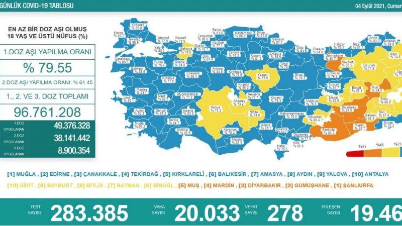 4 Eylül koronavirüs raporu: 278 vefat