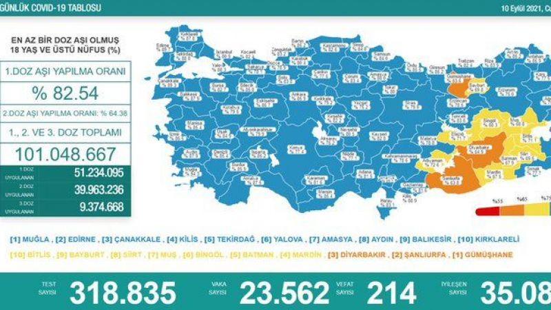 10 Eylül koronavirüs raporu: 214 vefat