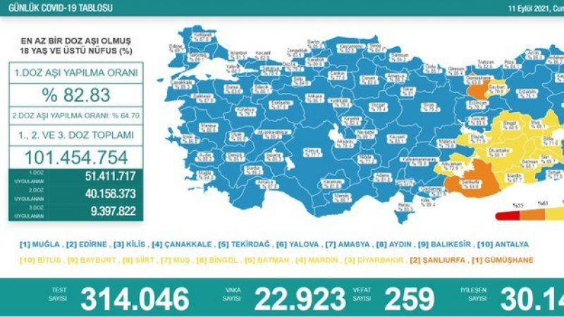 Koronavirüs 11 Eylül 2021 raporu: 259 vefat
