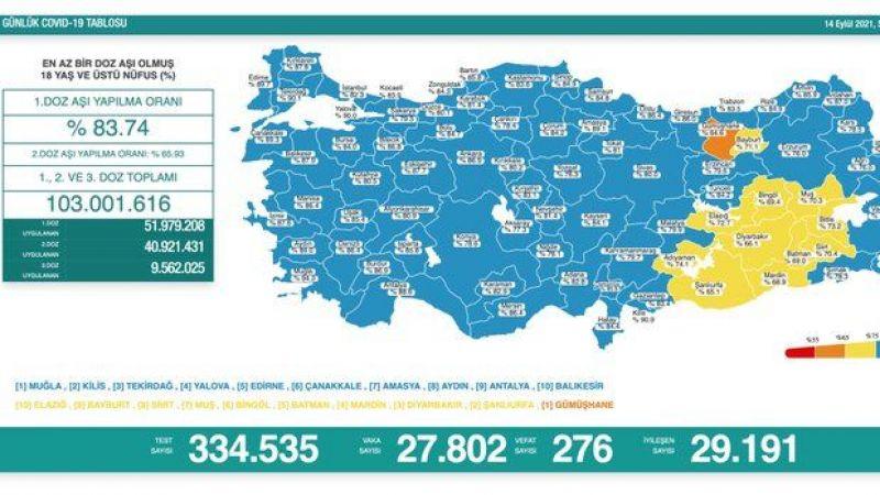 14 Eylül koronavirüs raporu: 276 vefat