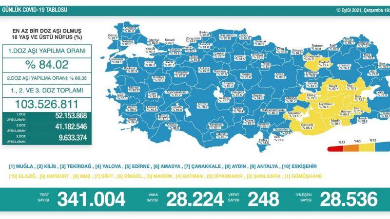 15 Eylül koronavirüs tablosu: 248 vefat
