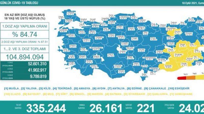 18 Eylül koronavirüs raporu: 221 vefat