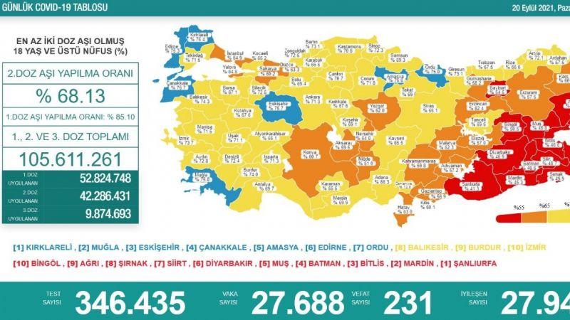 20 Eylül koronavirüs raporu: 231 vefat