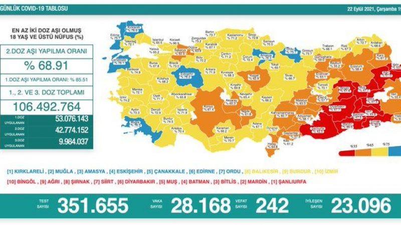22 Eylül koronavirüs raporu: 242 vefat