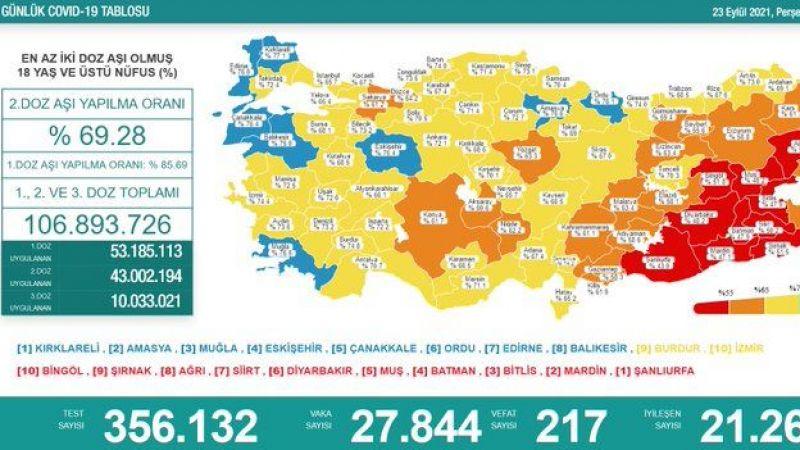 23 Eylül koronavirüs Raporu: 217 vefat