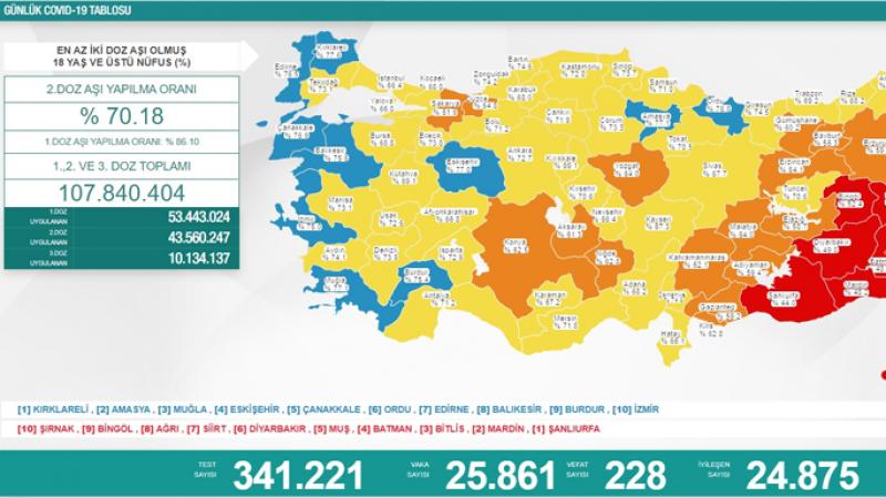 26 Eylül koronavirüs tablosu: 228 vefat