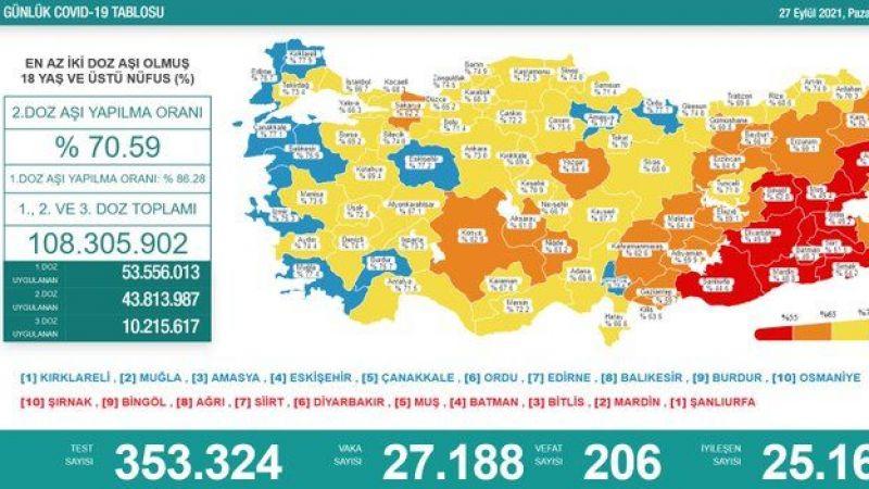 27 Eylül koronavirüs tablosu: 27 bin 188 yeni vaka, 206 vefat
