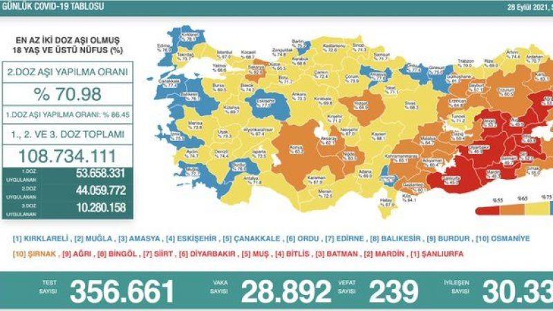 28 Eylül koronavirüs tablosu: 239 vefat