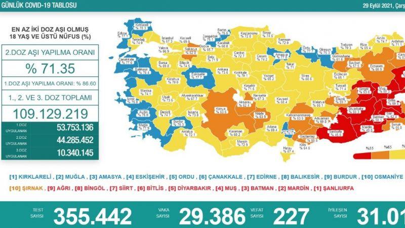 29 Eylül koronavirüs tablosu: 227 vefat