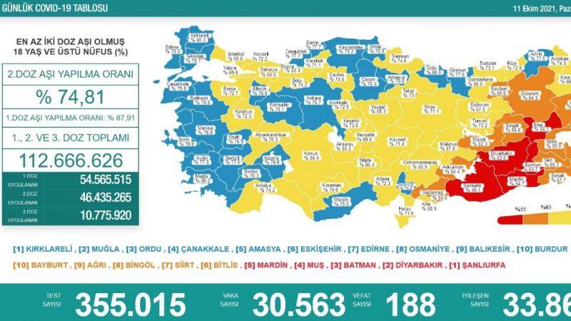 11 Ekim raporu: Günlük vaka 30 bin 563, can kaybı 188