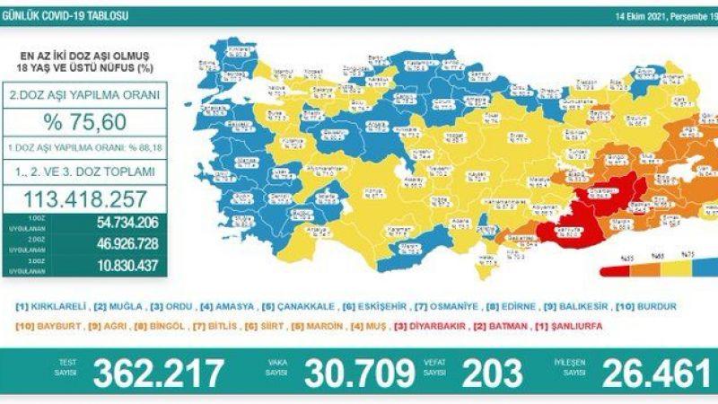 14 Ekim koronavirüs raporu: Günlük can kaybı 203