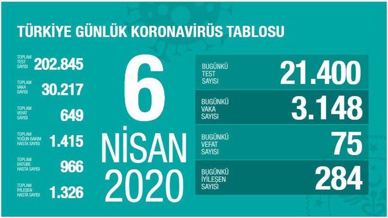 Türkiye'de korona virüsten hayatını kaybedenlerin sayısı 649 oldu