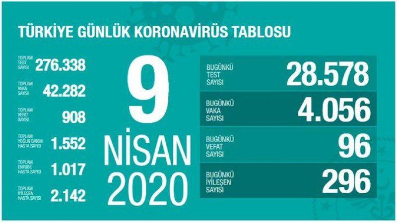 Türkiye'de Kovid-19'dan iyileşen hasta sayısı 2142'ye ulaştı